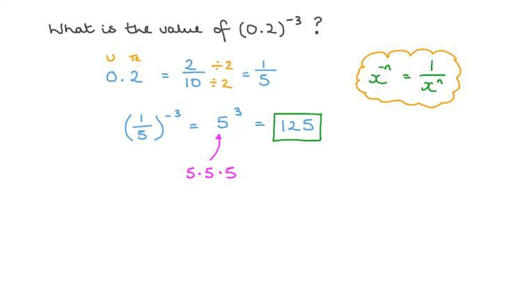 Evaluating Decimals Raised to Negative Exponents