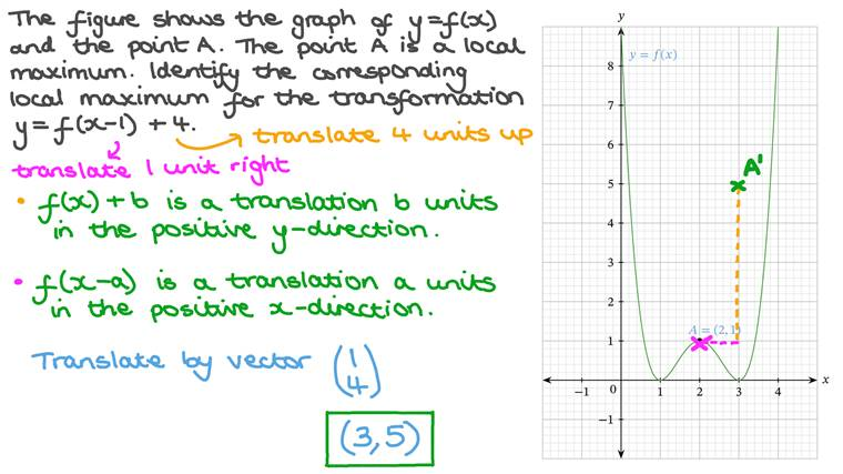 Identifying the Coordinates of Points Following a Transformation