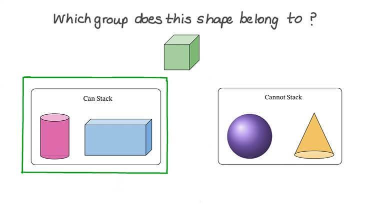 Identificar cuerpos geométricos que pueden apilarse, deslizarse o rodar
