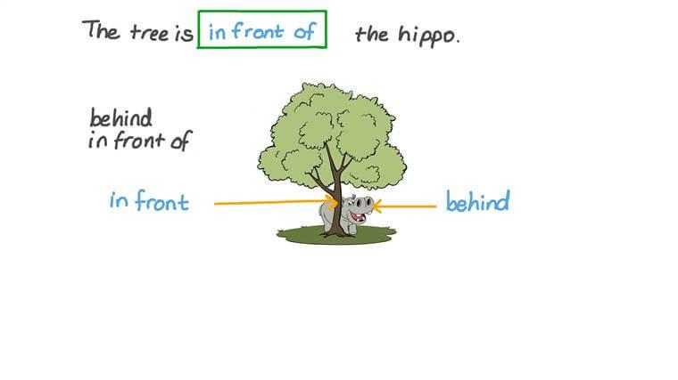 Determinar la posición relativa de un objeto respecto a otro