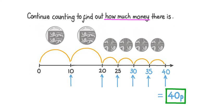 Counting Coins on a Number Line