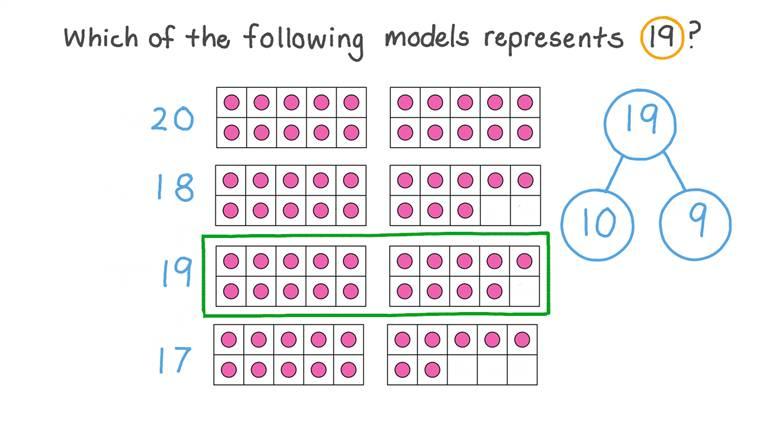 Reading and Writing Number 19 Using Models