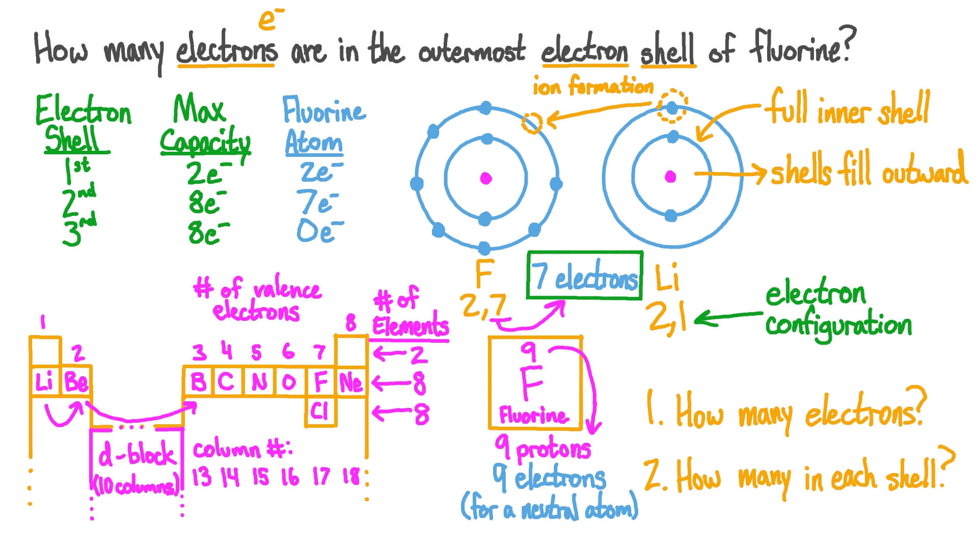 Question Video Identifying The Number Of Electrons In The Outermost Electron Shell Of An Atom