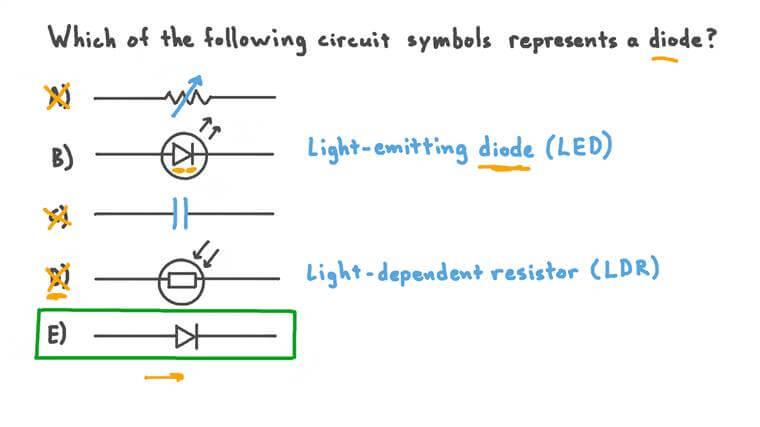 Identifier le symbole électrique d'une diode