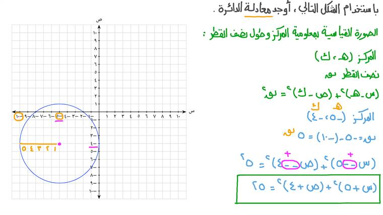 إيجاد معادلة الدائرة في نظام إحداثي