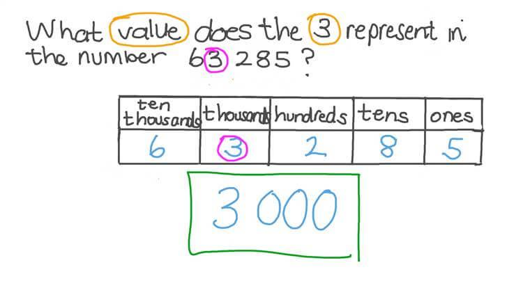 Determinar el valor que tiene un dígito en un número dado