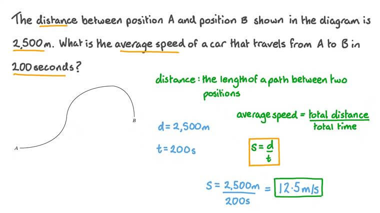 Calculating Speed given Distance and Time
