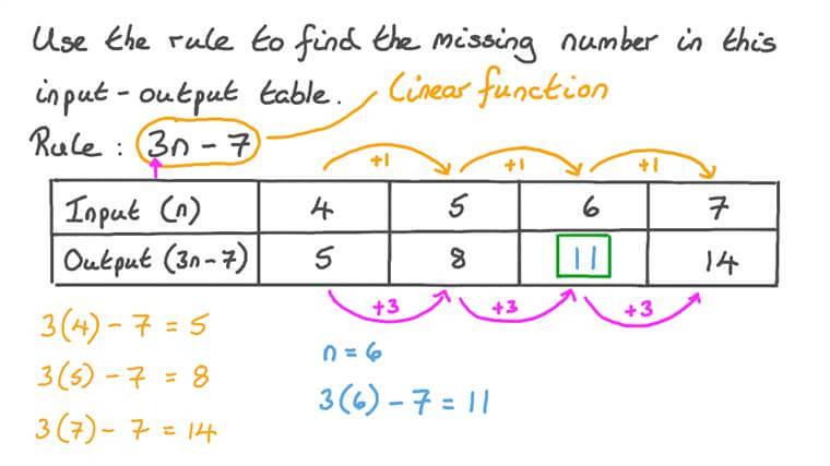 Finding the Missing Number in an Input-Output Table with a Rule Given by a Function