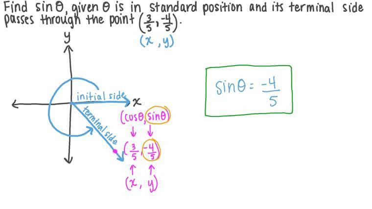 Déterminer la valeur d'une fonction trigonométrique d'un angle à partir des coordonnées du point d'intersection de son côté terminal avec le cercle trigonométrique