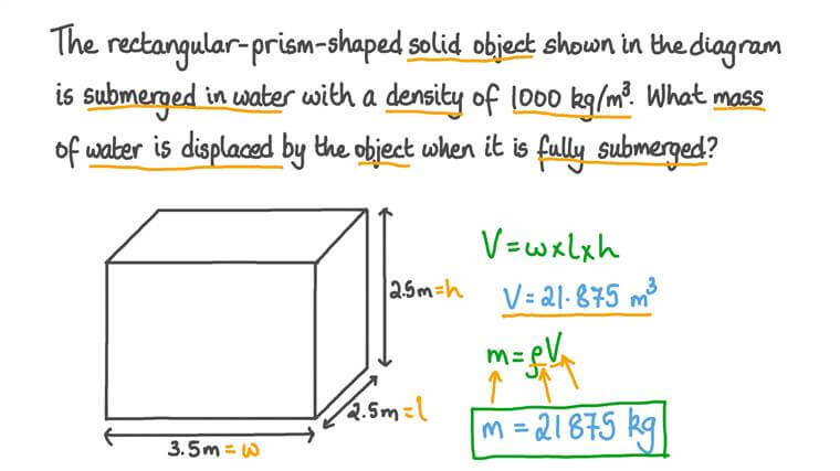 Calculating the Mass of Fluid Displaced by a Rectangular Prism