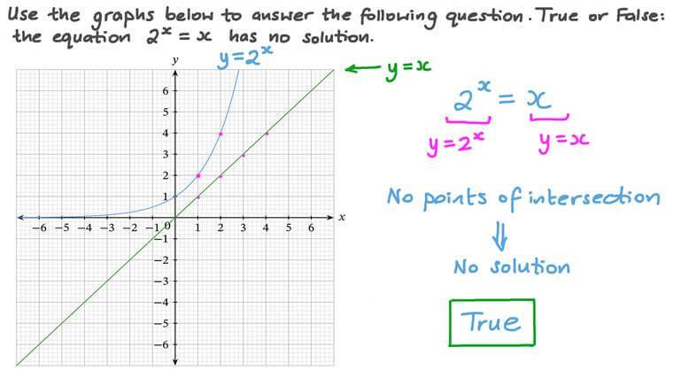 Déterminer la solution d'une équation exponentielle