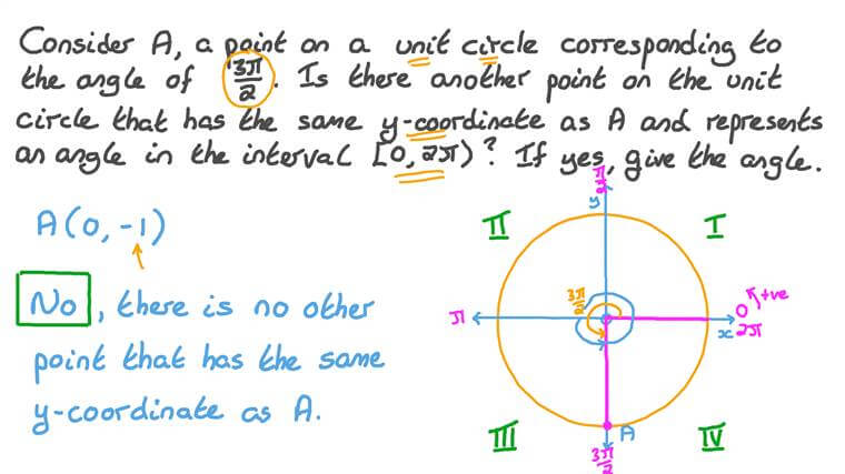 Exploring the Different Angles between 0 and 2𝜋 That Have the Same Trigonometric Function