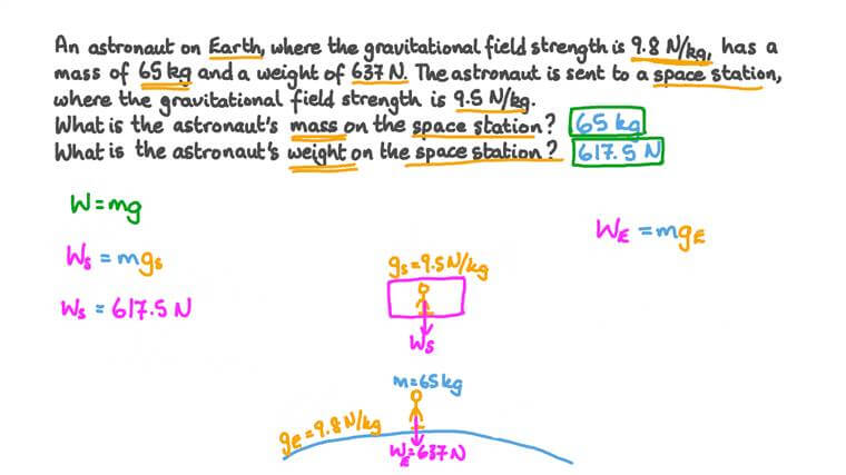 Understanding the Relation between Mass, Weight, and Gravitational Field Strength