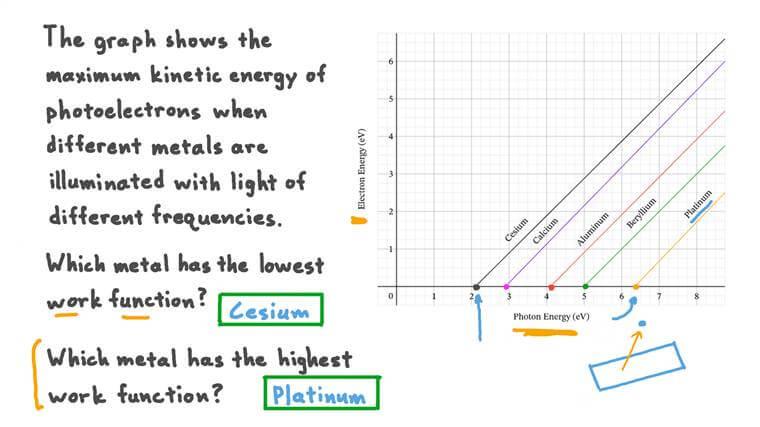 Détermination le travail de sortie en utilisant un graphique de l'énergie des électrons en fonction de l'énergie des photons