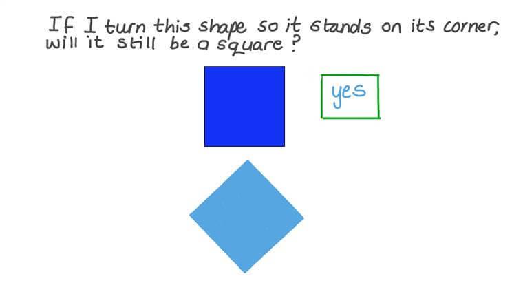 Comprender que la orientación no es un atributo que define a las figuras geométricas