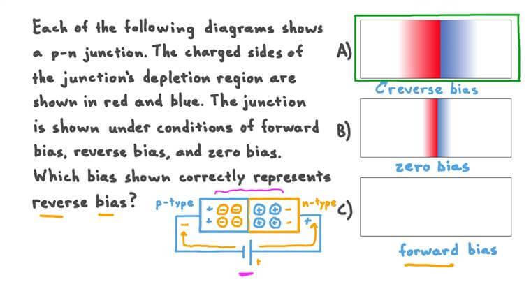 Identifier la zone d'appauvrissement d'une jonction correspondant au biais inverse