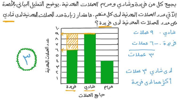 قراءة البيانات من تمثيل بياني ذي ثلاثة أعمدة مع استخدام الطرح