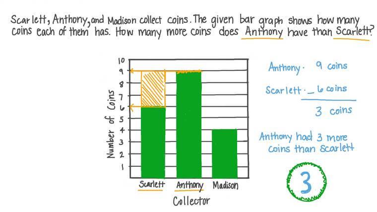 Leer datos de un gráfico de barras de tres categorías que requiere restar