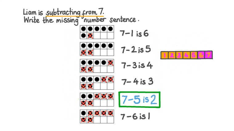 Finding All Ways to Subtract from 7