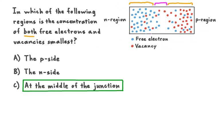 Comprendre les jonctions PN