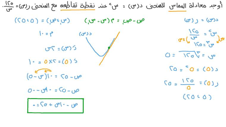 إيجاد معادلة المماس لمنحنى دالة تربيعية عند نقطة تقاطعه مع دالة مقلوب معطاة