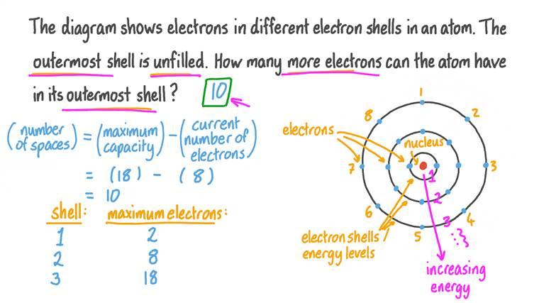 Déterminer le nombre d'électrons supplémentaires qu'une couche électronique peut contenir