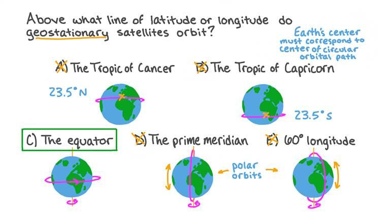 Reconnaître une orbite géostationnaire