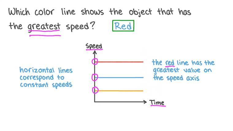 Identification de la plus grande vitesse sur un graphique vitesse-temps