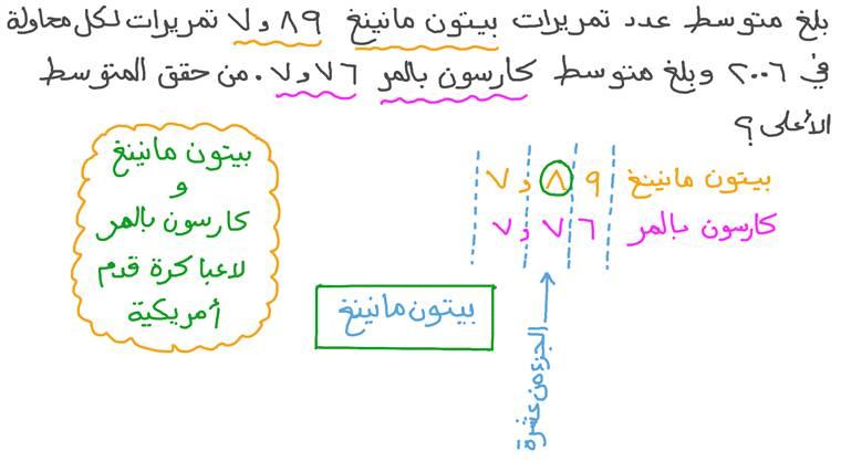 مقارنة الأعداد العشرية في المسائل الكلامية