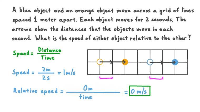 Calcul de la vitesse relative de deux objets se déplaçant selon le même sens