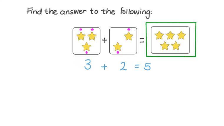 Sumar dos números hasta 9 contando