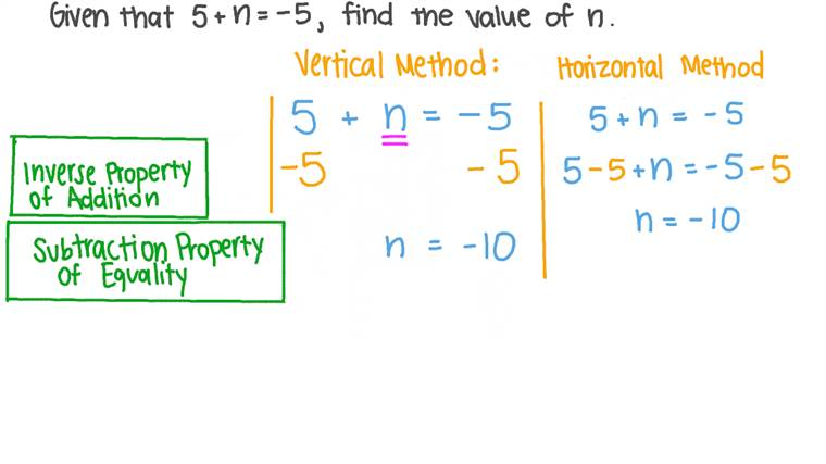 Solving Linear Equations with an Unknown