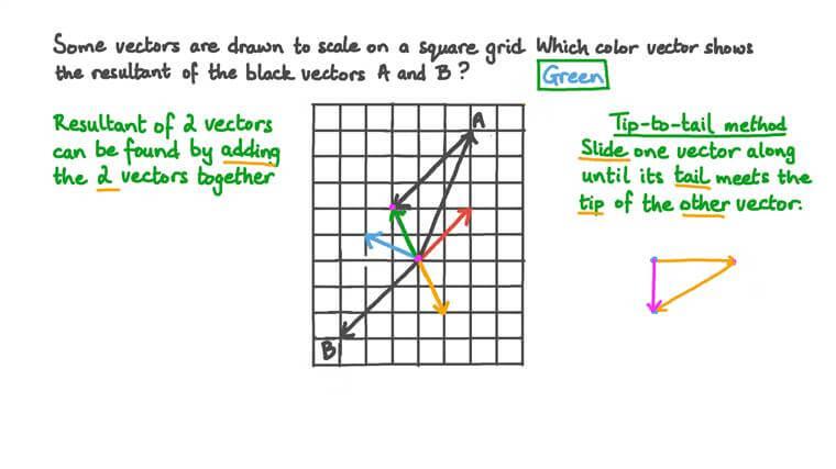 Déterminer la résultante de deux vecteurs additionnés