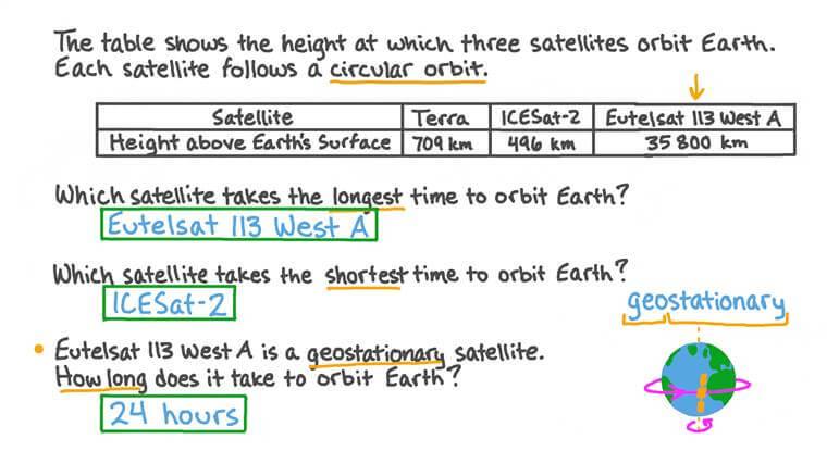 Relier l'altitude d'un satellite au-dessus de la Terre à la période orbitale