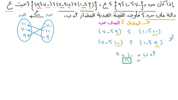 إيجاد قيمة المقادير الجبرية بمعلومية دالة على مجموعة معينة بطريقة السرد
