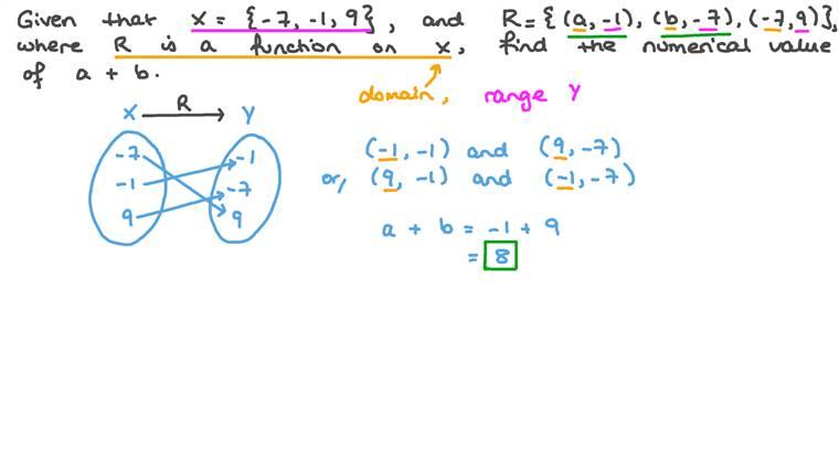 Calculer des expressions algébriques étant donnée une fonction définie sur un ensemble donné en utilisant une méthode de listage