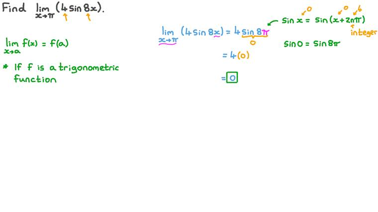 Finding the Limit of Trigonometric Functions at a Point