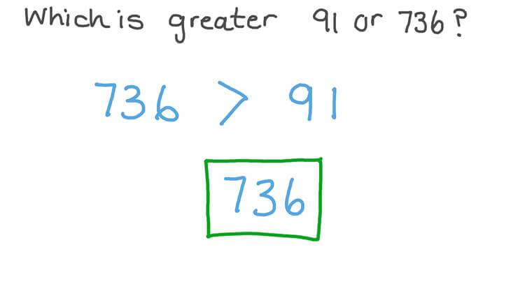 Understanding Place Value When Comparing Numbers