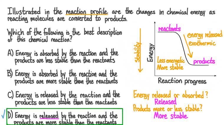 Décrire le transfert d'énergie dans un profil énergétique