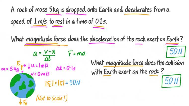 Utiliser la troisième loi de Newton sur le mouvement
