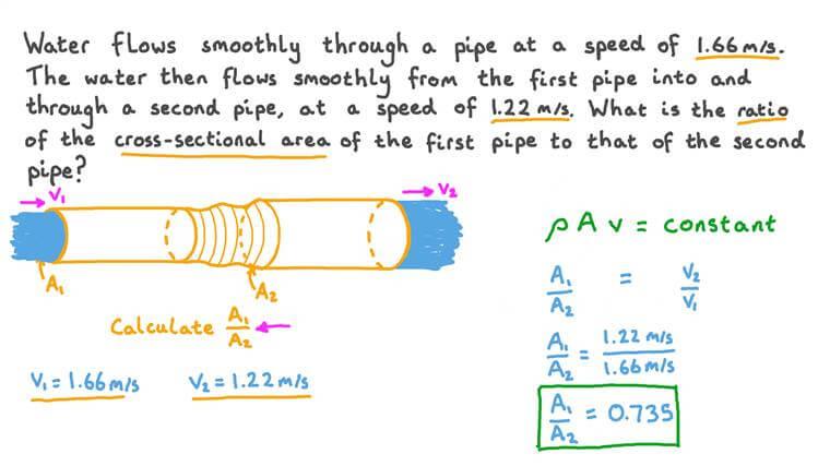 Calcul de la variation de section transversale à l'aide de l'équation de continuité pour les fluides