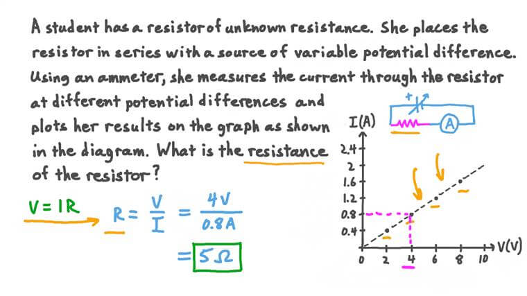 Using Experimental Results to Find the Resistance of a Resistor