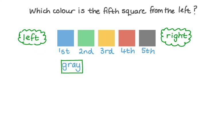 Determinar la posición de un cuadrado en una secuencia