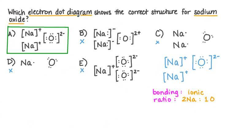 Comprendre comment dessiner les structures de Lewis pour un composé d'oxyde de sodium