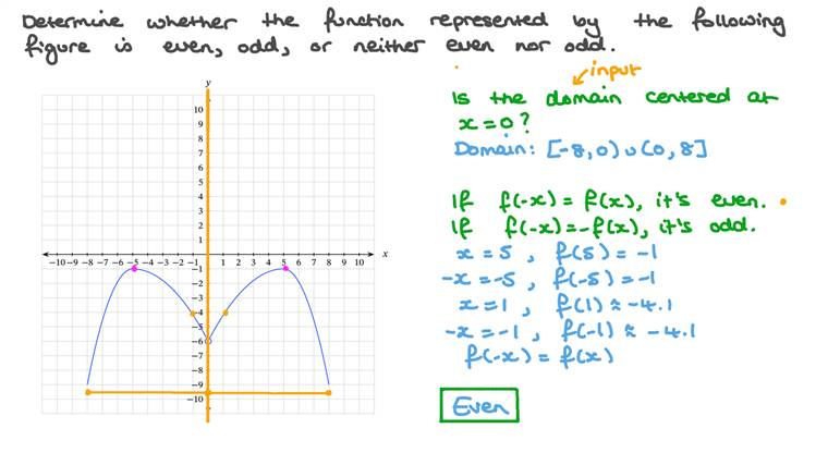 Determining If a Graphed Function Is Even, Odd, or Neither