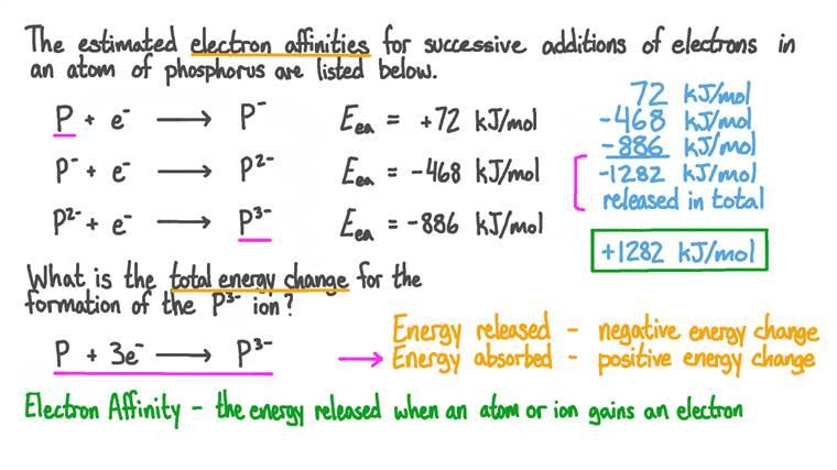 Calculer la variation d'énergie lors de l'ajout de 3 électrons à un atome de phosphore
