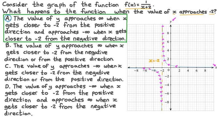 Describing the Asymptote of a Function from Its Graph