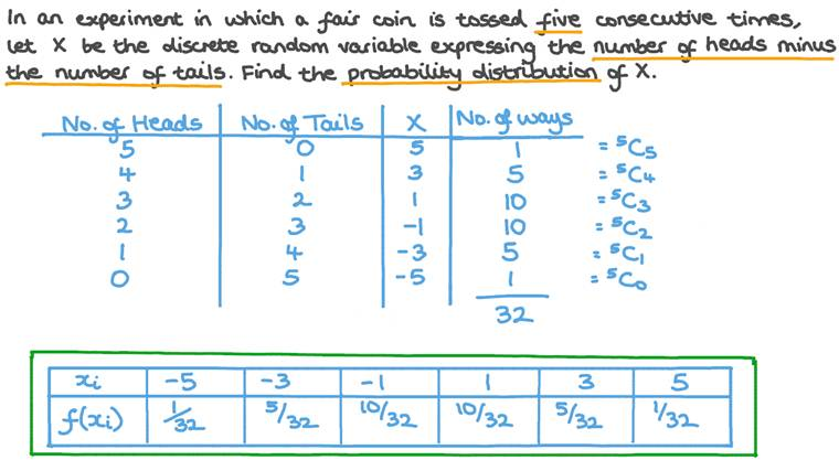 Finding the Probability Distribution of a Discrete Random Variable