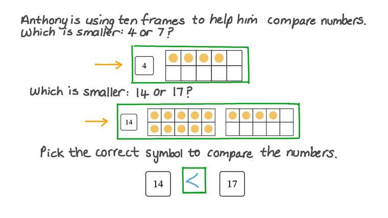 Comparing Teen Numbers Represented by Ten Frames