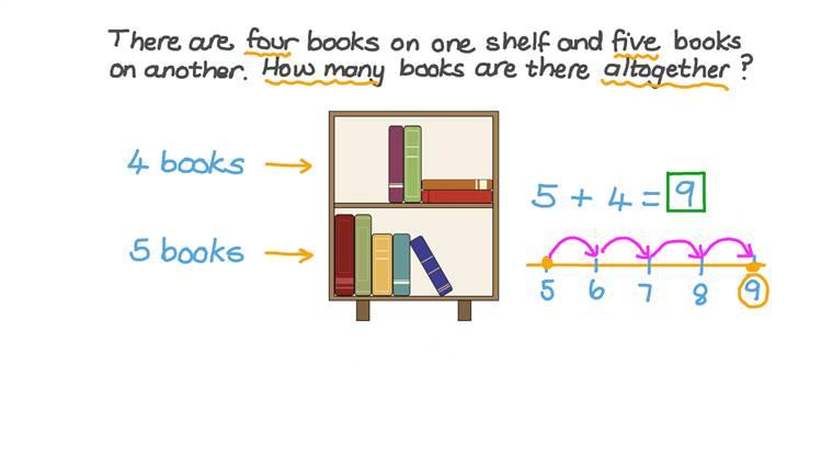 Resolver problemas de sumas enunciados con palabras y representados en dibujos